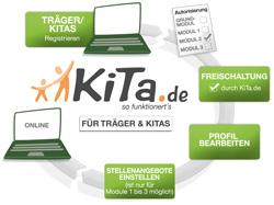 Weitere Informationen für Kitas und Träger
