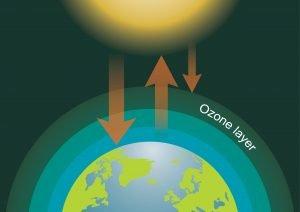 Darstellung Erde und Ozonschicht