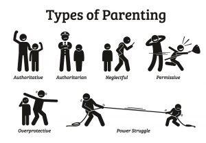 Definition verschiedener Arten der Erziehung