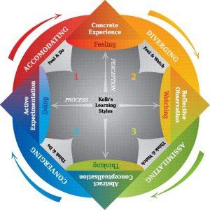 Grafik zu verschiedenen Lerntypen